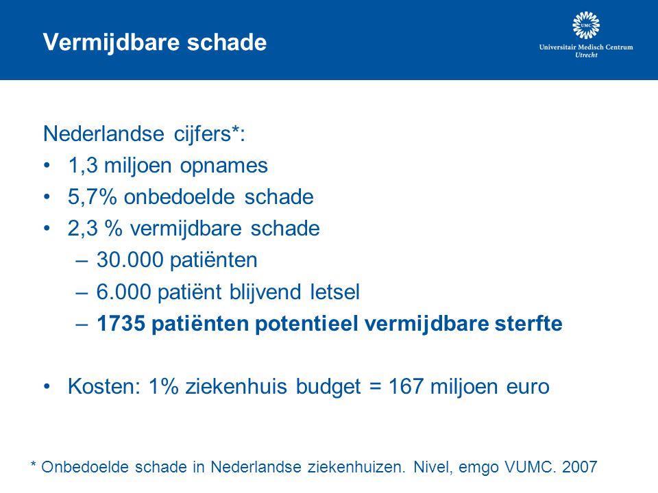 Vermijdbare schade Nederlandse cijfers*: 1,3 miljoen opnames 5,7% onbedoelde schade 2,3 % vermijdbare schade –30.000 patiënten –6.000 patiënt blijvend