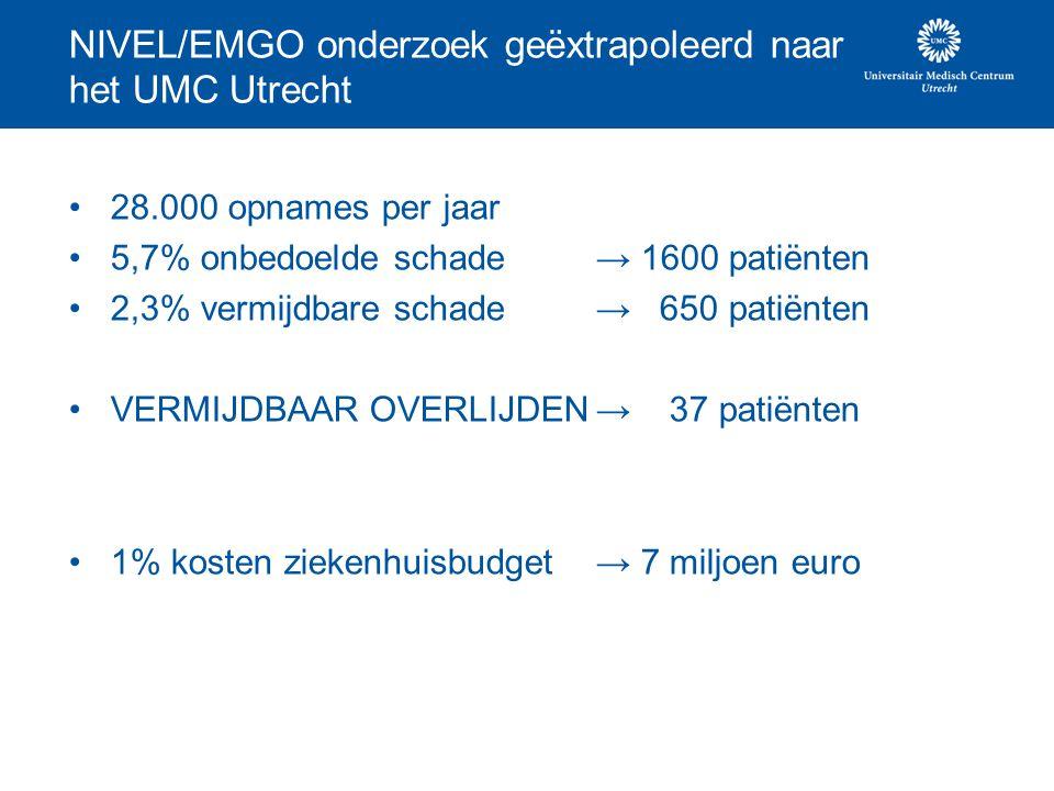 28.000 opnames per jaar 5,7% onbedoelde schade→ 1600 patiënten 2,3% vermijdbare schade→ 650 patiënten VERMIJDBAAR OVERLIJDEN→ 37 patiënten 1% kosten z