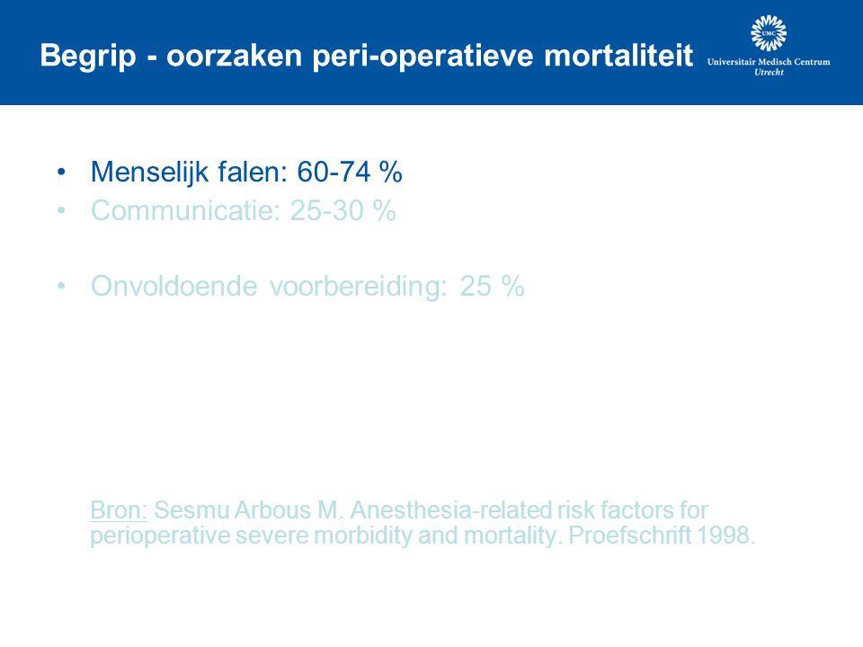 Begrip - oorzaken peri-operatieve mortaliteit Menselijk falen: 60-74 % Communicatie: 25-30 % Onvoldoende voorbereiding: 25 % Bron: Sesmu Arbous M. Ane