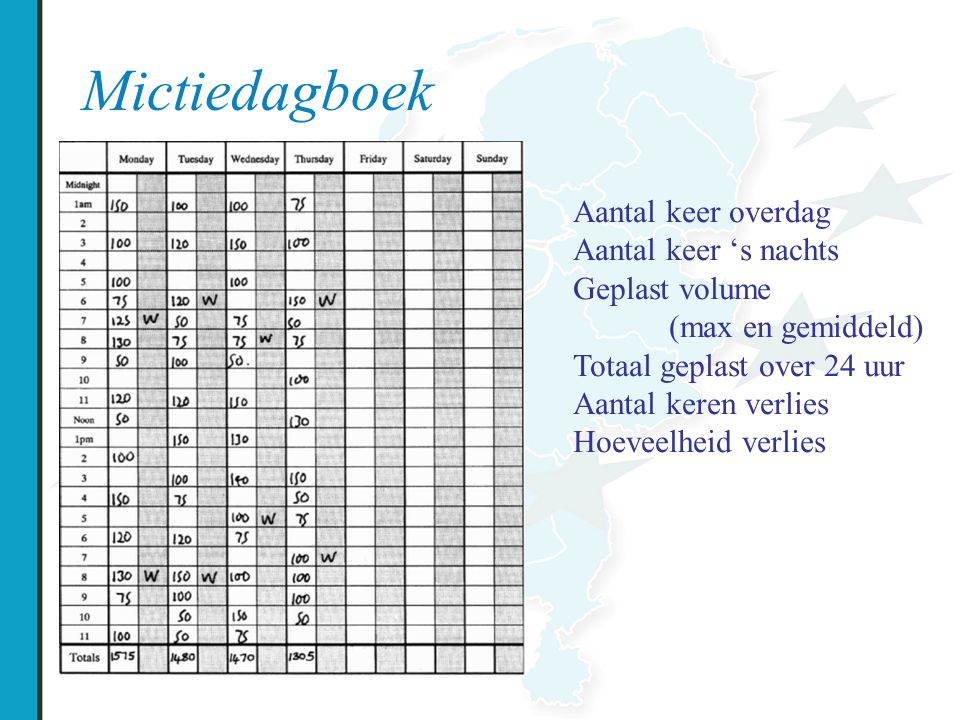 Mictiedagboek Aantal keer overdag Aantal keer 's nachts Geplast volume (max en gemiddeld) Totaal geplast over 24 uur Aantal keren verlies Hoeveelheid verlies
