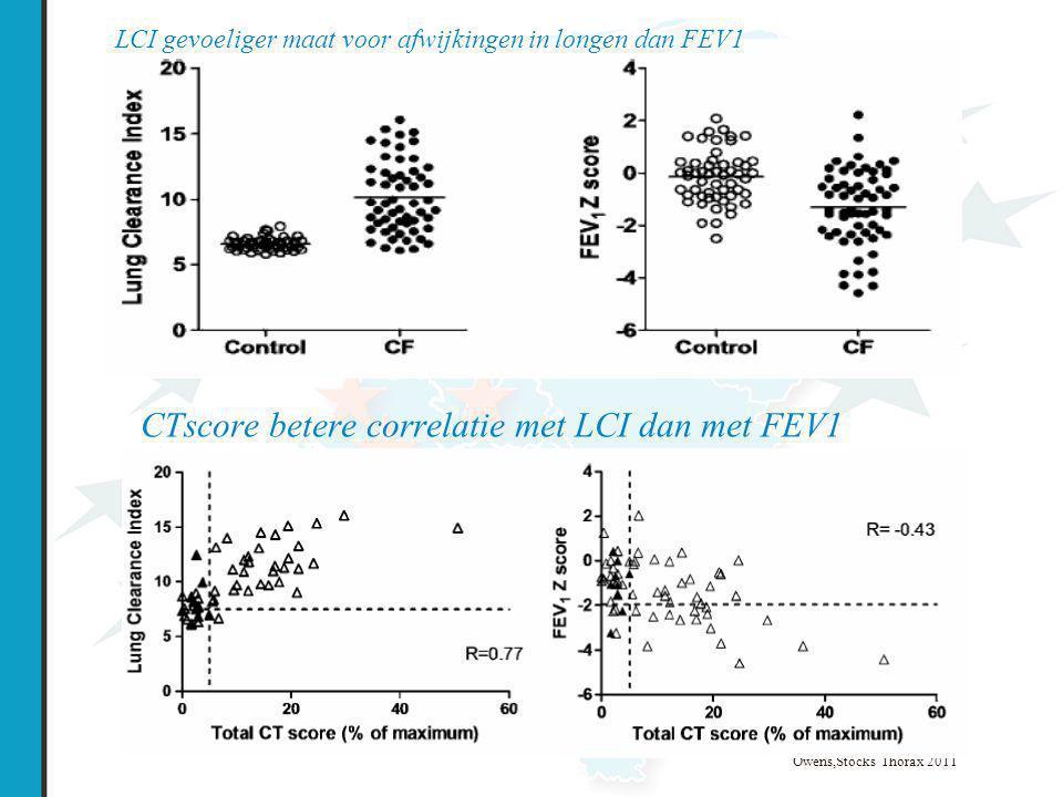 CTscore betere correlatie met LCI dan met FEV1 Owens,Stocks Thorax 2011 LCI gevoeliger maat voor afwijkingen in longen dan FEV1