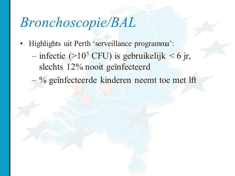Bronchoscopie/BAL Highlights uit Perth 'serveillance programma': –infectie (>10 5 CFU) is gebruikelijk < 6 jr, slechts 12% nooit geïnfecteerd –% geïnfecteerde kinderen neemt toe met lft