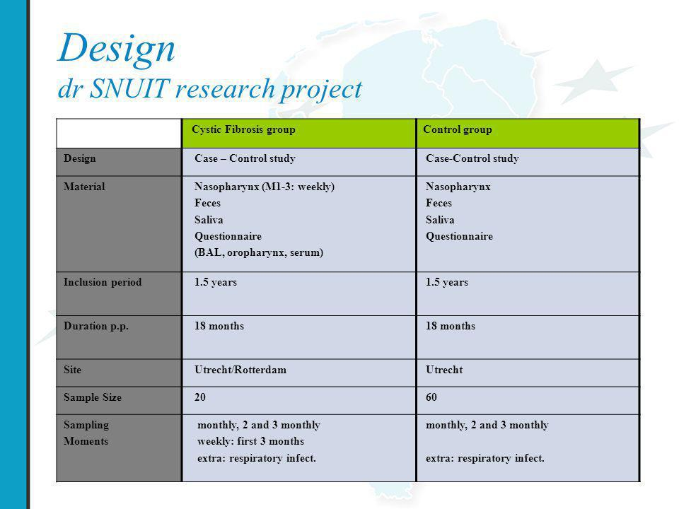 Design dr SNUIT research project Cystic Fibrosis groupControl group Design Case – Control study Case-Control study Material Nasopharynx (M1-3: weekly)