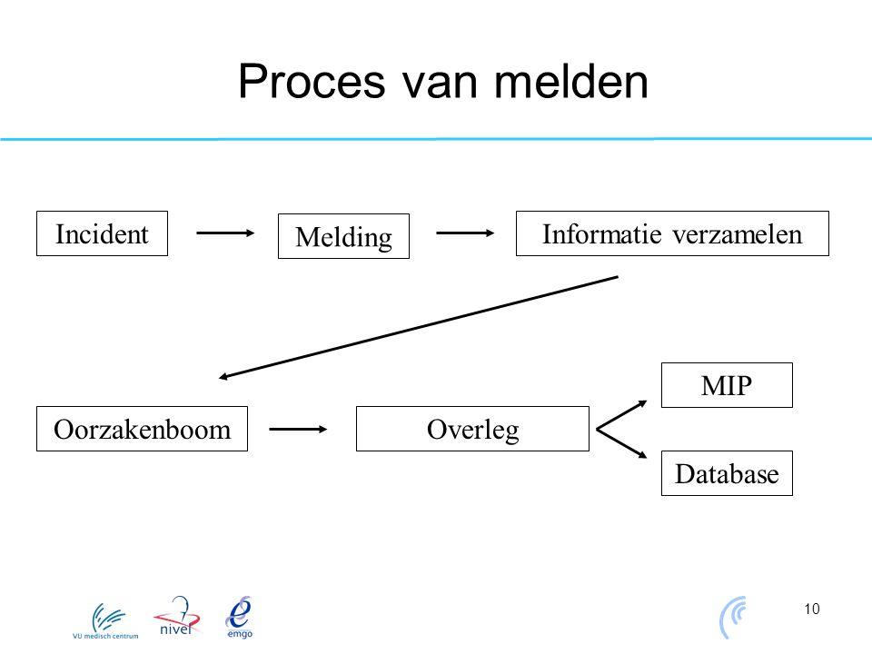 10 Proces van melden Incident Melding Informatie verzamelen OorzakenboomOverleg MIP Database