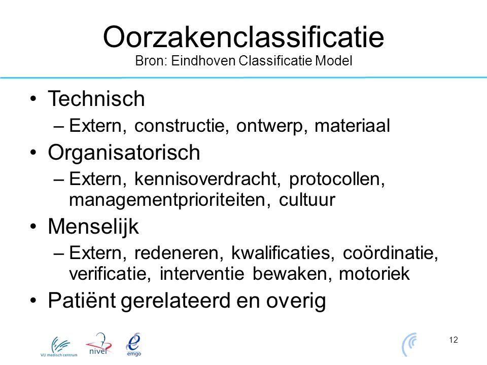 12 Oorzakenclassificatie Bron: Eindhoven Classificatie Model Technisch –Extern, constructie, ontwerp, materiaal Organisatorisch –Extern, kennisoverdra