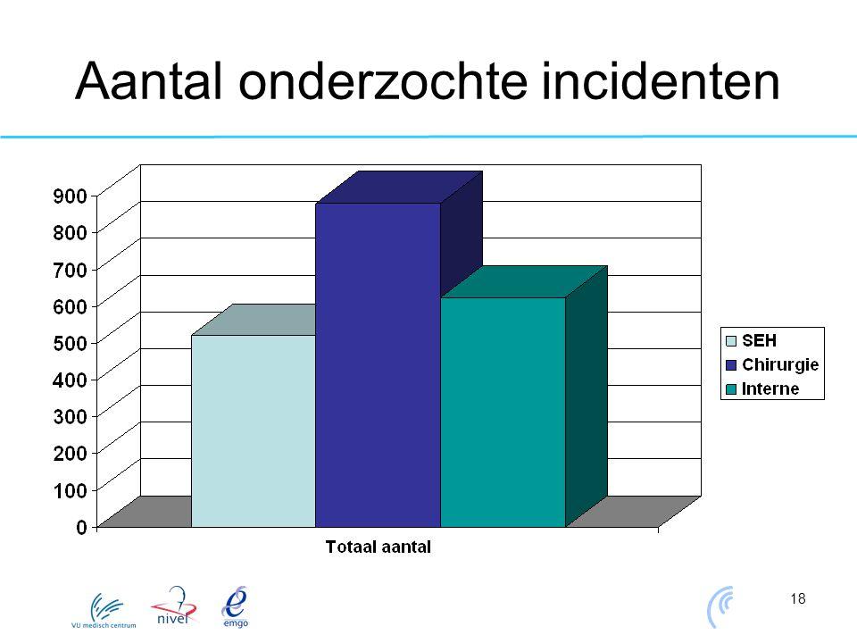 18 Aantal onderzochte incidenten