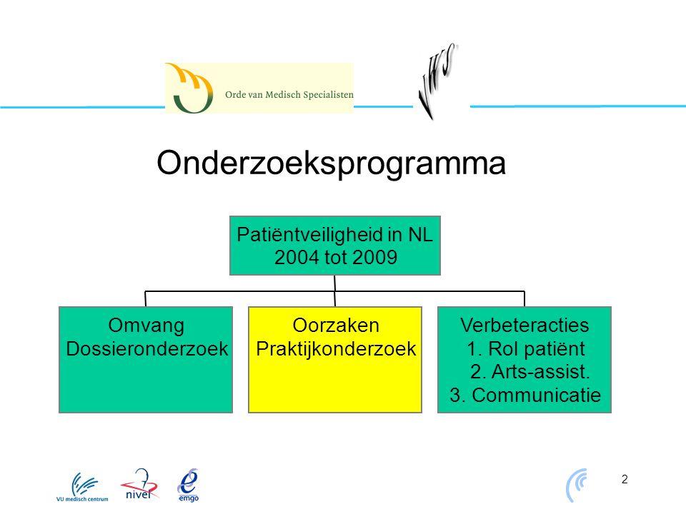 2 Onderzoeksprogramma Omvang Dossieronderzoek Oorzaken Praktijkonderzoek Verbeteracties 1. Rol patiënt 2. Arts-assist. 3. Communicatie Patiëntveilighe