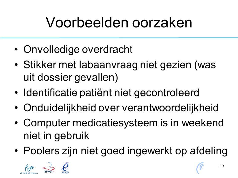 20 Voorbeelden oorzaken Onvolledige overdracht Stikker met labaanvraag niet gezien (was uit dossier gevallen) Identificatie patiënt niet gecontroleerd