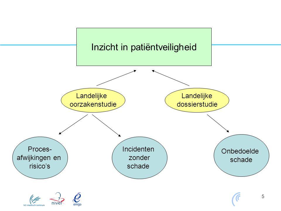 5 Proces- afwijkingen en risico's Onbedoelde schade Incidenten zonder schade Inzicht in patiëntveiligheid Landelijke oorzakenstudie Landelijke dossier