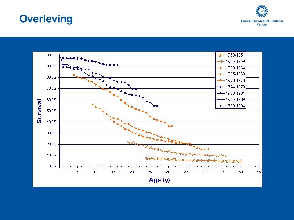 Verder verbetering van de prognose Bestrijding pseudomonas Centrumzorg Nieuwe geneesmiddelen