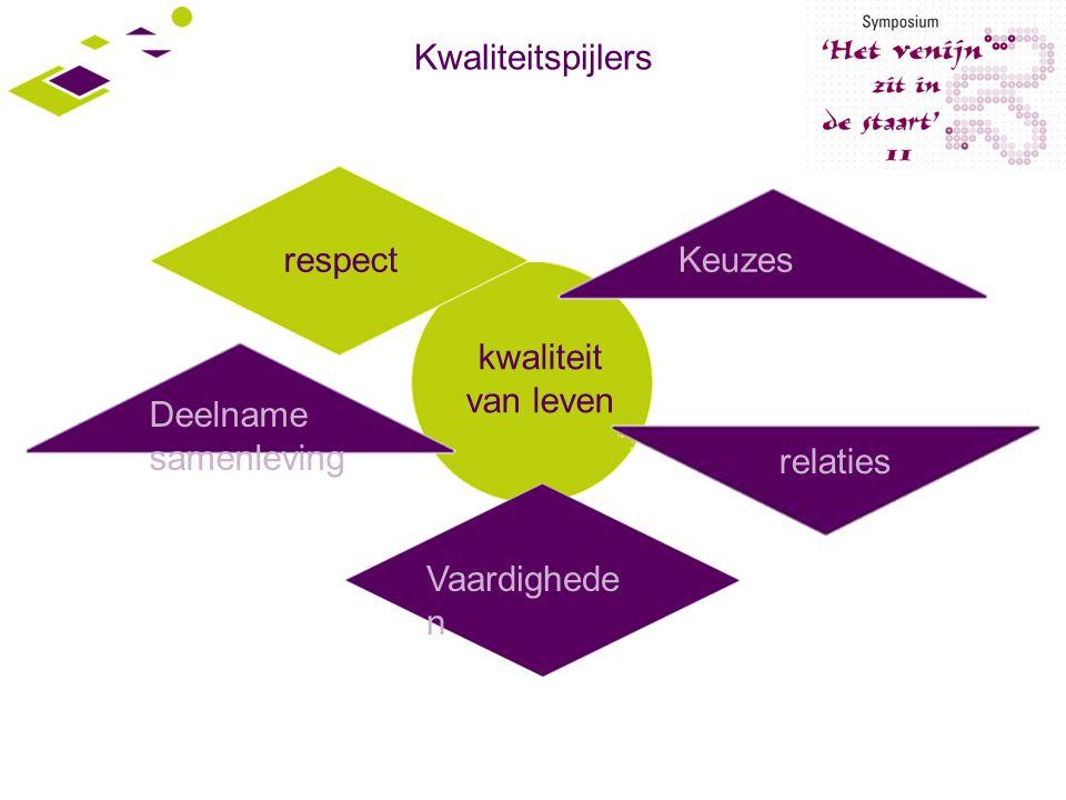 Vaardighede n kwaliteit van leven Keuzes respect Deelname samenleving relaties Kwaliteitspijlers