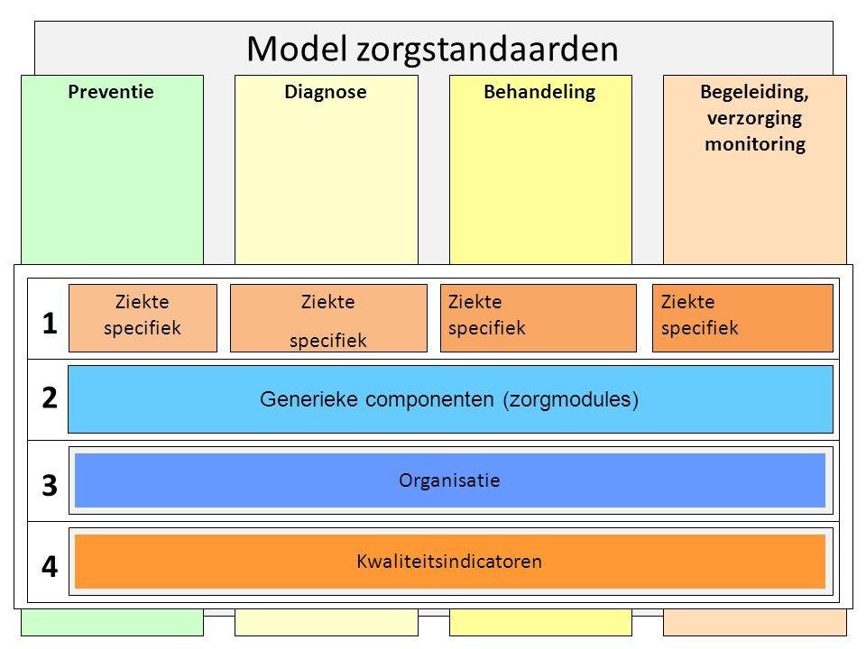 Model zorgstandaarden Begeleiding, verzorging monitoring BehandelingDiagnosePreventie 1 Ziekte specifiek Ziekte specifiek Ziekte specifiek Ziekte specifiek 2 3 4 Generieke componenten (zorgmodules) Organisatie Kwaliteitsindicatoren