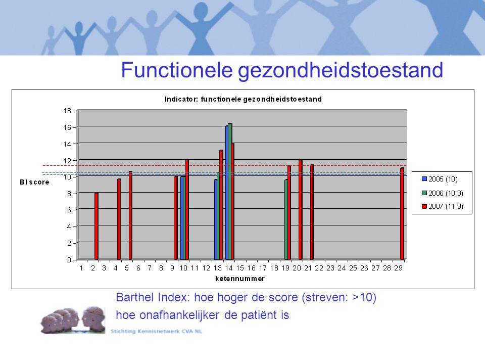 Functionele gezondheidstoestand Barthel Index: hoe hoger de score (streven: >10) hoe onafhankelijker de patiënt is ---------------------------------------------------------------------------------------------------------