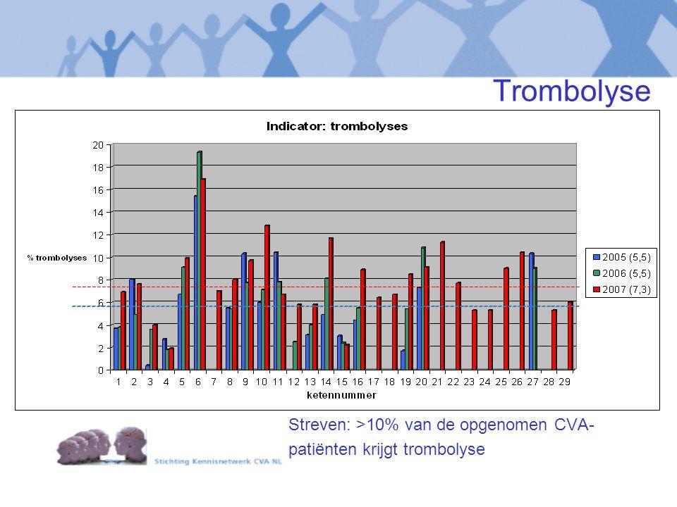 Trombolyse Streven: >10% van de opgenomen CVA- patiënten krijgt trombolyse ---------------------------------------------------------------------------------------------------------