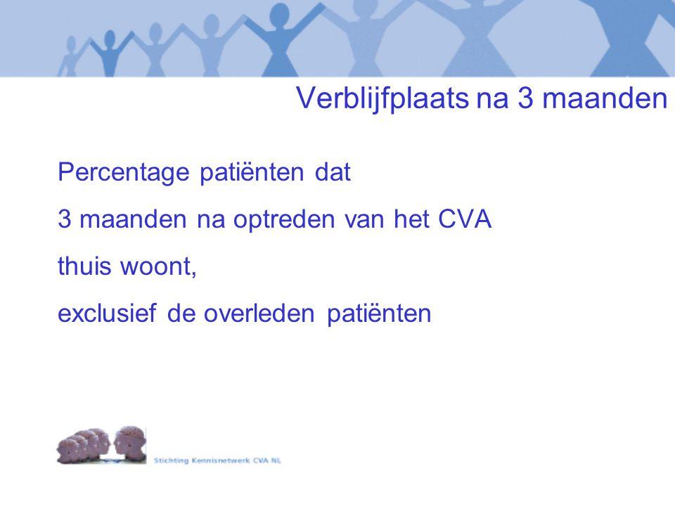 Verblijfplaats na 3 maanden Percentage patiënten dat 3 maanden na optreden van het CVA thuis woont, exclusief de overleden patiënten