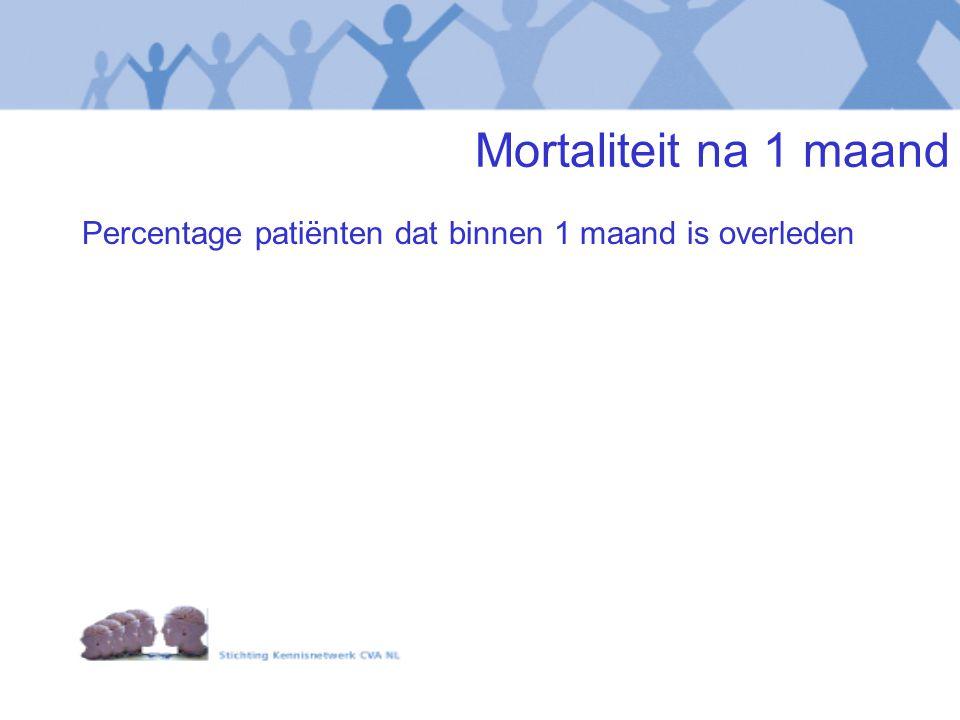 Mortaliteit na 1 maand Percentage patiënten dat binnen 1 maand is overleden