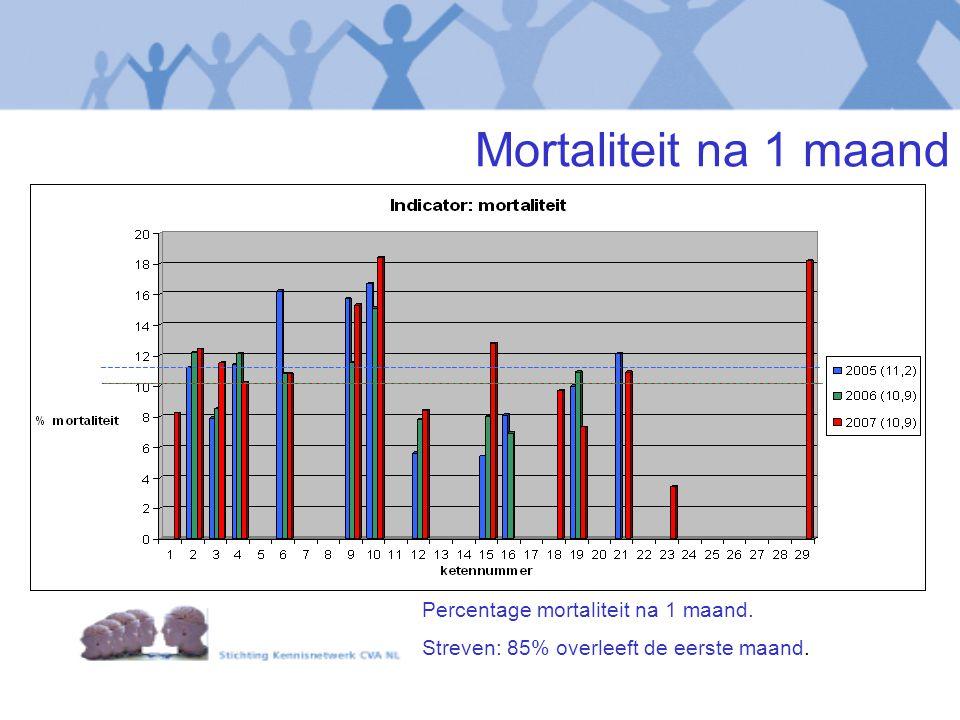 Mortaliteit na 1 maand --------------------------------------------------------------------------------------------------------- Percentage mortaliteit na 1 maand.