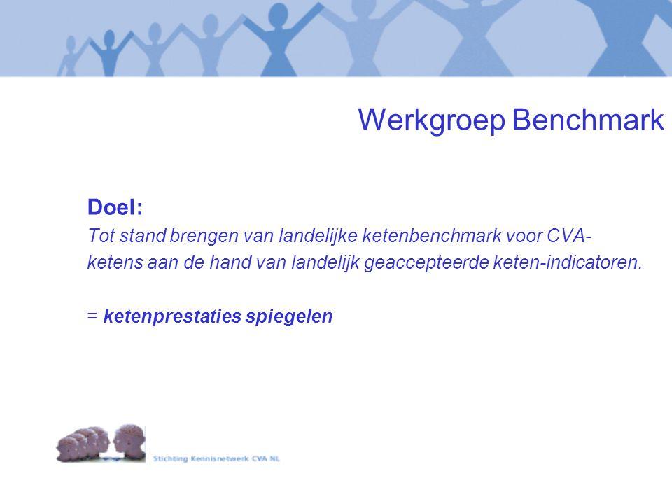 Werkgroep Benchmark Doel: Tot stand brengen van landelijke ketenbenchmark voor CVA- ketens aan de hand van landelijk geaccepteerde keten-indicatoren.