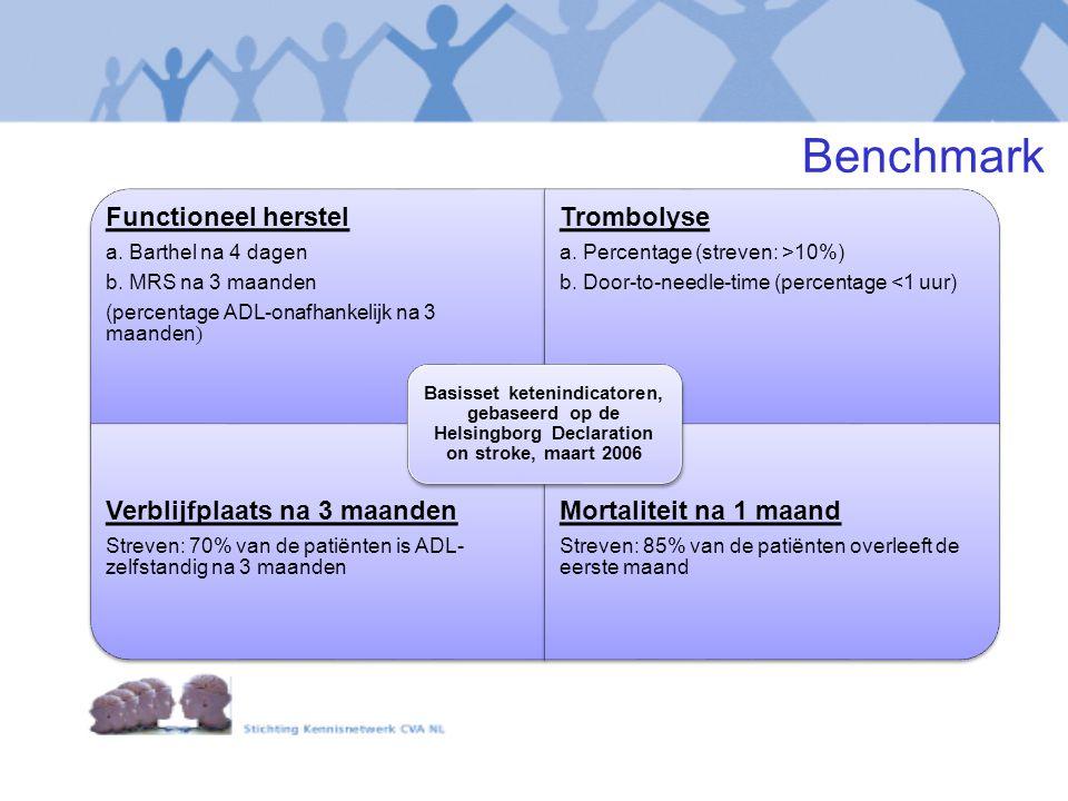 Functioneel herstel a. Barthel na 4 dagen b. MRS na 3 maanden (percentage ADL-onafhankelijk na 3 maanden ) Trombolyse a. Percentage (streven: >10%) b.