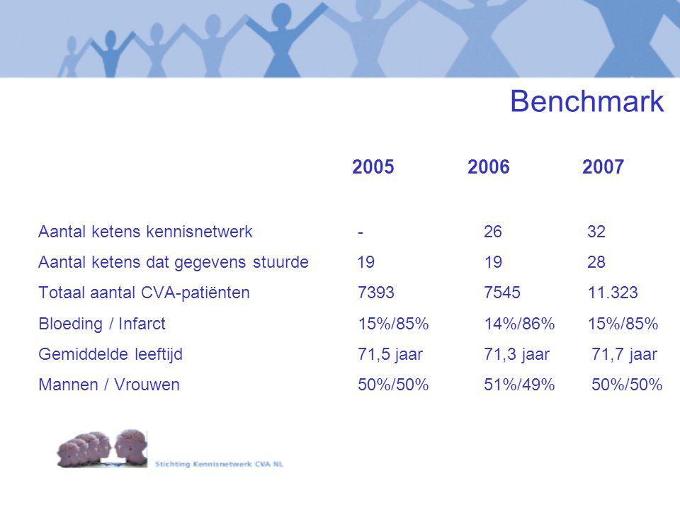 2005 20062007 Aantal ketens kennisnetwerk - 26 32 Aantal ketens dat gegevens stuurde 19 19 28 Totaal aantal CVA-patiënten 7393 7545 11.323 Bloeding / Infarct 15%/85% 14%/86% 15%/85% Gemiddelde leeftijd 71,5 jaar 71,3 jaar 71,7 jaar Mannen / Vrouwen 50%/50% 51%/49% 50%/50% Benchmark