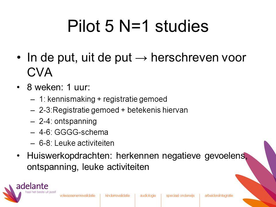 Pilot 5 N=1 studies In de put, uit de put → herschreven voor CVA 8 weken: 1 uur: –1: kennismaking + registratie gemoed –2-3:Registratie gemoed + betek