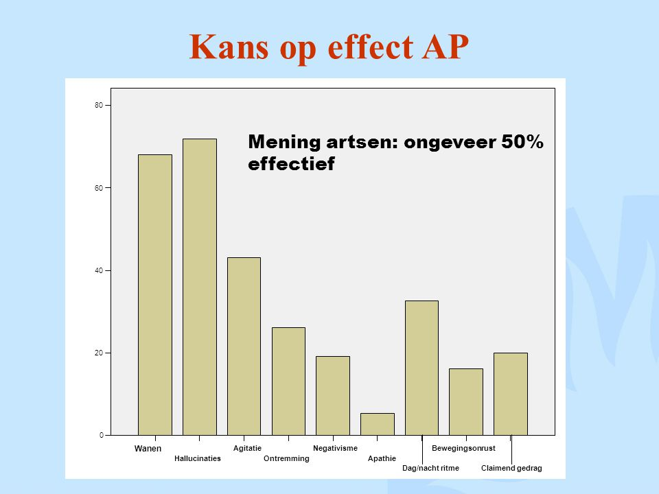 Kans op effect AP Claimend gedrag Bewegingsonrust Dag/nacht ritme Apathie Negativisme Ontremming Agitatie Hallucinaties Wanen 80 60 40 20 0 Mening artsen: ongeveer 50% effectief