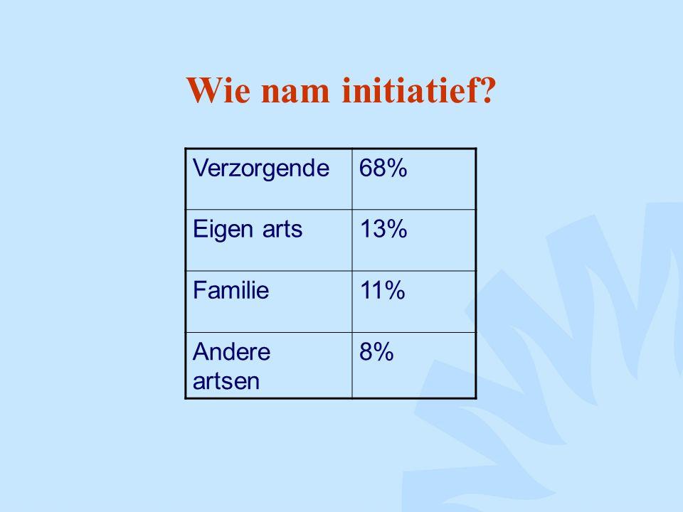 Wie nam initiatief? Verzorgende68% Eigen arts13% Familie11% Andere artsen 8%