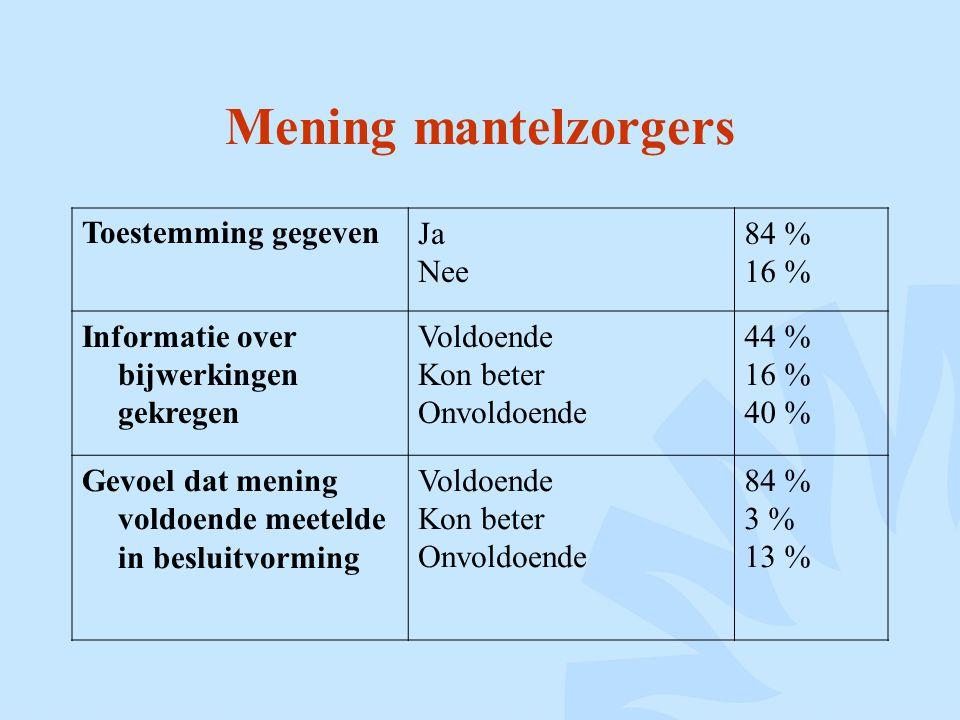 Mening mantelzorgers Toestemming gegevenJa Nee 84 % 16 % Informatie over bijwerkingen gekregen Voldoende Kon beter Onvoldoende 44 % 16 % 40 % Gevoel d