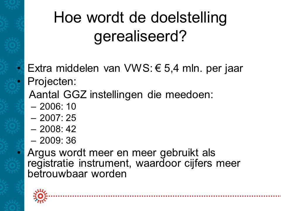 Hoe wordt de doelstelling gerealiseerd? Extra middelen van VWS: € 5,4 mln. per jaar Projecten: Aantal GGZ instellingen die meedoen: –2006: 10 –2007: 2