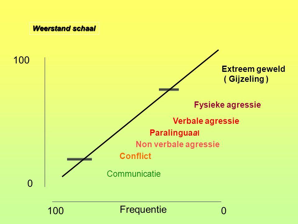 Weerstand schaal 0 100 Communicatie Conflict Non verbale agressie Verbale agressie Fysieke agressie Extreem geweld ( Gijzeling ) Frequentie 1000 Paral