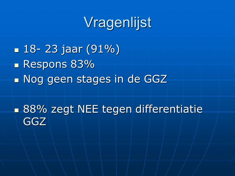 Vragenlijst 18- 23 jaar (91%) 18- 23 jaar (91%) Respons 83% Respons 83% Nog geen stages in de GGZ Nog geen stages in de GGZ 88% zegt NEE tegen differe