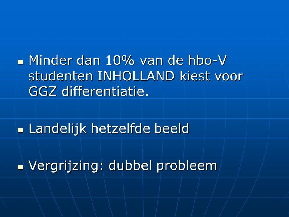Minder dan 10% van de hbo-V studenten INHOLLAND kiest voor GGZ differentiatie. Minder dan 10% van de hbo-V studenten INHOLLAND kiest voor GGZ differen