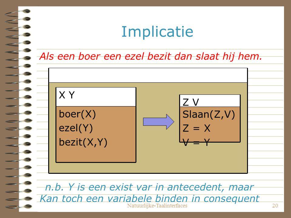 Natuurlijke-Taalinterfaces20 Implicatie boer(X) ezel(Y) bezit(X,Y) X Y Slaan(Z,V) Z = X V = Y Z V Als een boer een ezel bezit dan slaat hij hem.
