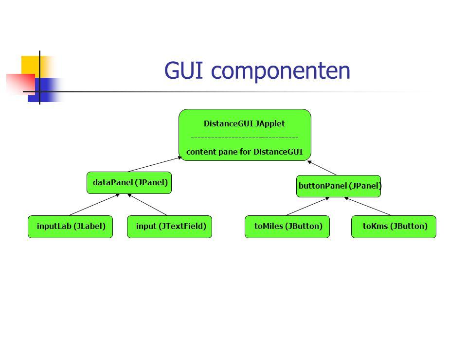 GUI componenten DistanceGUI JApplet -------------------------------- content pane for DistanceGUI dataPanel (JPanel) buttonPanel (JPanel) inputLab (JLabel)input (JTextField)toMiles (JButton)toKms (JButton)