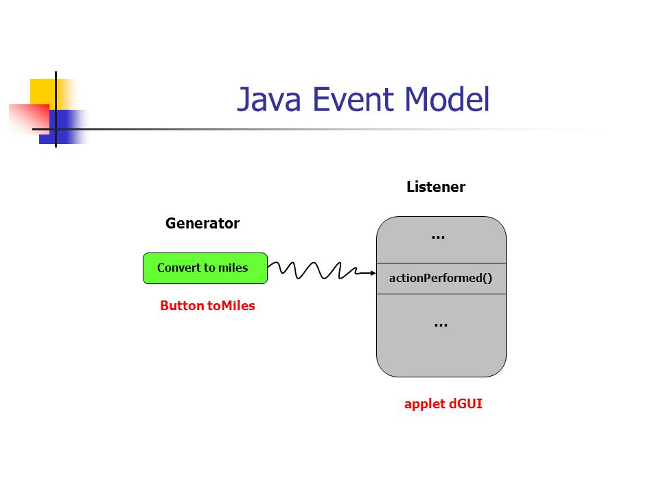 Java Event Model Convert to miles Generator Listener … actionPerformed() … applet dGUI Button toMiles