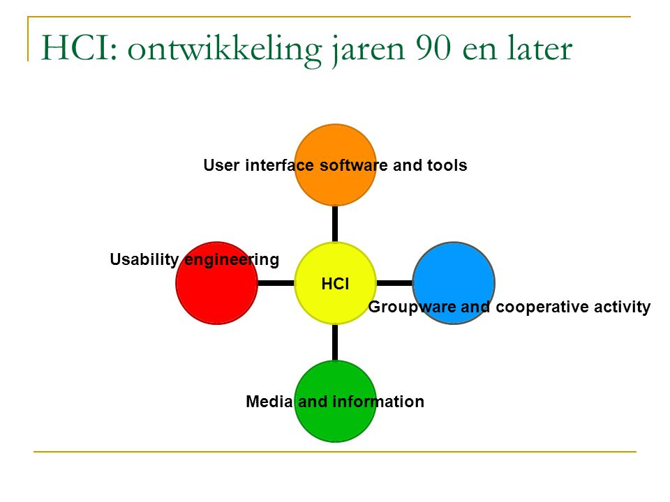 HCI: ontwikkeling jaren 90 en later HCI User interface software and tools Media and information Usability engineering Groupware and cooperative activity