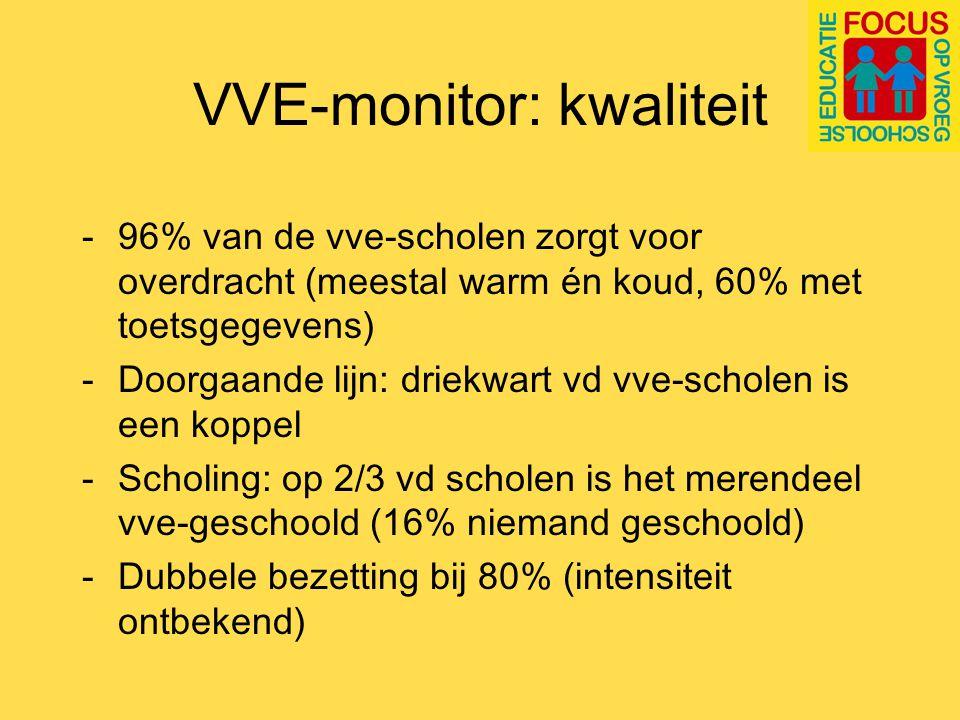 VVE-monitor Resultaten: 90% gaat de resultaten na van het VVE- programma (met toetsen en/of observaties)