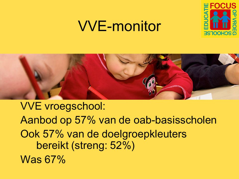 VVE-monitor Piramide en Ik en Ko meest gebruikt Meer dan ¾ van de scholen biedt VVE gedurende de hele week aan