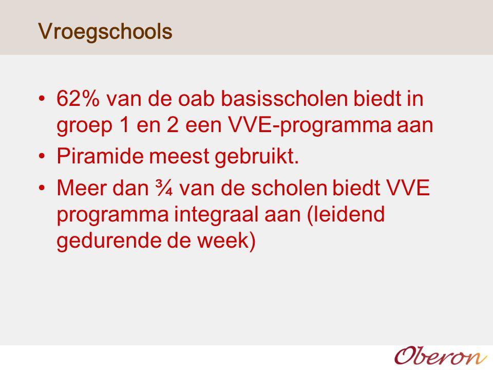 Vroegschools 62% van de oab basisscholen biedt in groep 1 en 2 een VVE-programma aan Piramide meest gebruikt. Meer dan ¾ van de scholen biedt VVE prog
