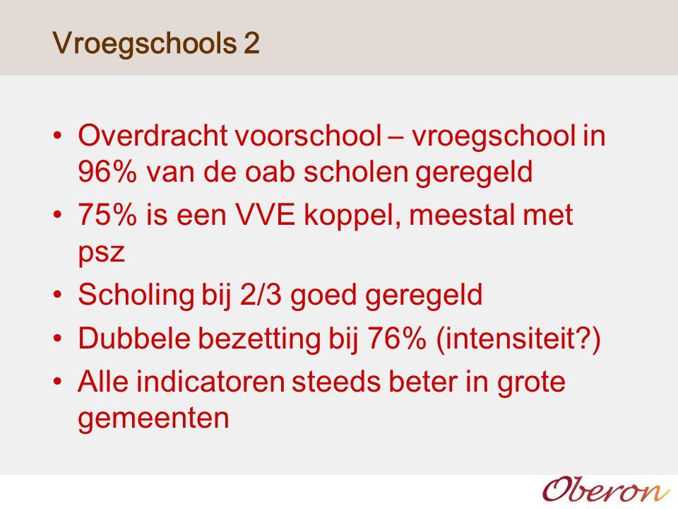 Vroegschools 2 Overdracht voorschool – vroegschool in 96% van de oab scholen geregeld 75% is een VVE koppel, meestal met psz Scholing bij 2/3 goed ger