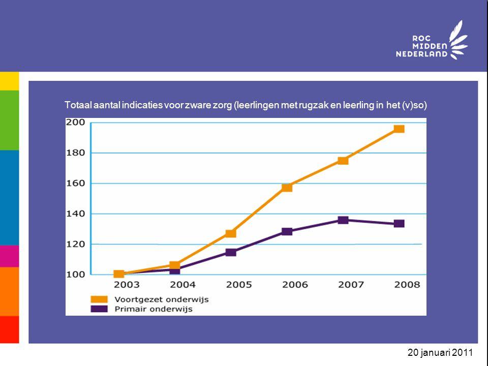 Totaal aantal indicaties voor zware zorg (leerlingen met rugzak en leerling in het (v)so)