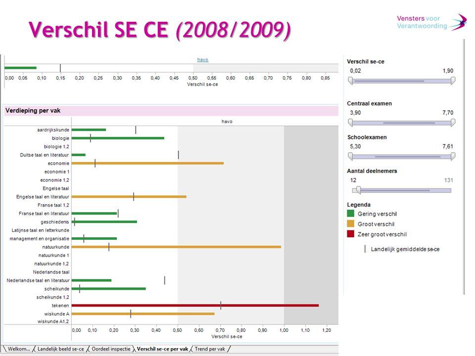 Verschil SE CE (2008/2009)
