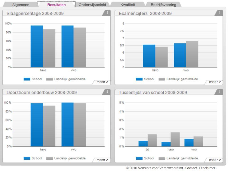 Centraal examen (voorlopige resultaten 2009/2010)