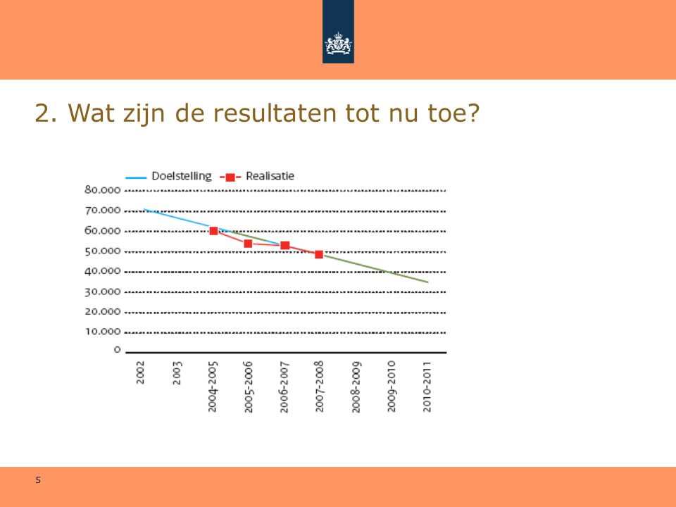 6 20022004- 2005 2005- 2006 2006- 2007 2007- 2008 2008- 2009 2009- 2010 2010- 2011 Realisatie71.000 (rmc) 60.50054.10052.70048.30035.000 VSV %5,5%4,7%4,1%4,0%3,7%2,8%