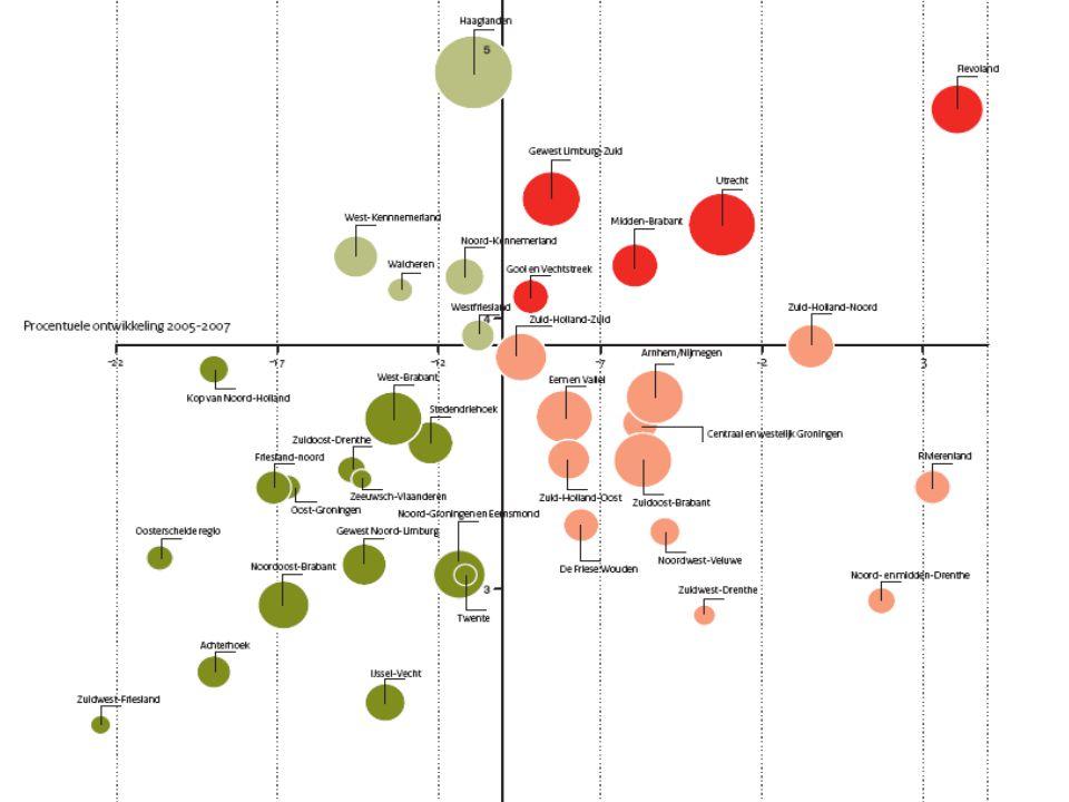 8 2. Landelijk: VSV, trends en ambities
