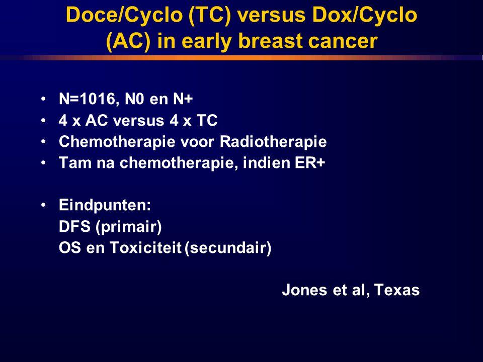 Doce/Cyclo (TC) versus Dox/Cyclo (AC) in early breast cancer N=1016, N0 en N+ 4 x AC versus 4 x TC Chemotherapie voor Radiotherapie Tam na chemotherap