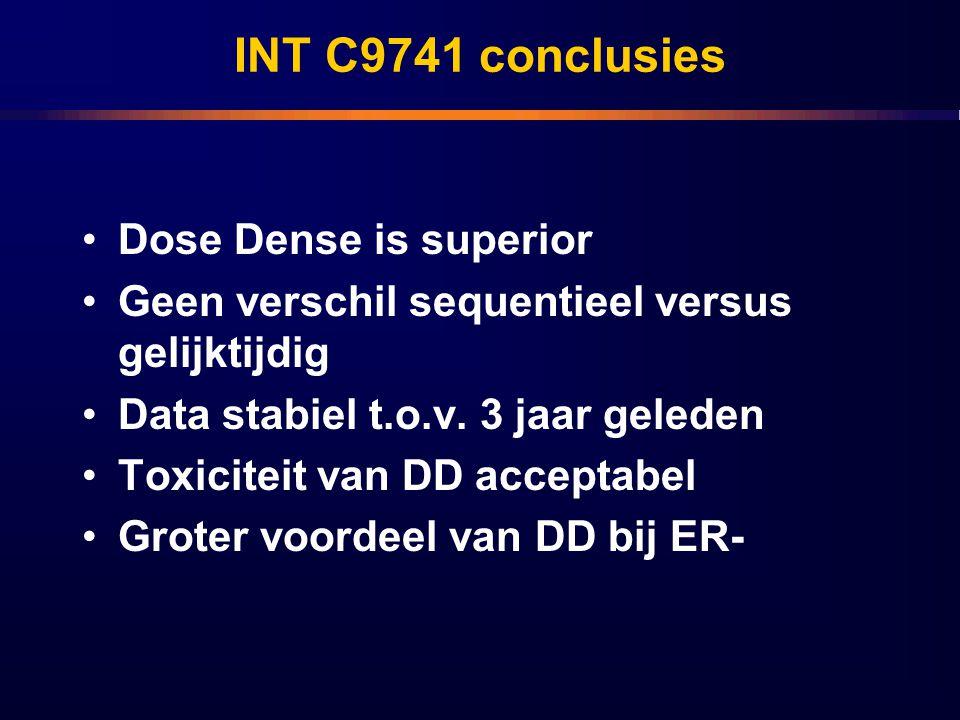INT C9741 conclusies Dose Dense is superior Geen verschil sequentieel versus gelijktijdig Data stabiel t.o.v. 3 jaar geleden Toxiciteit van DD accepta