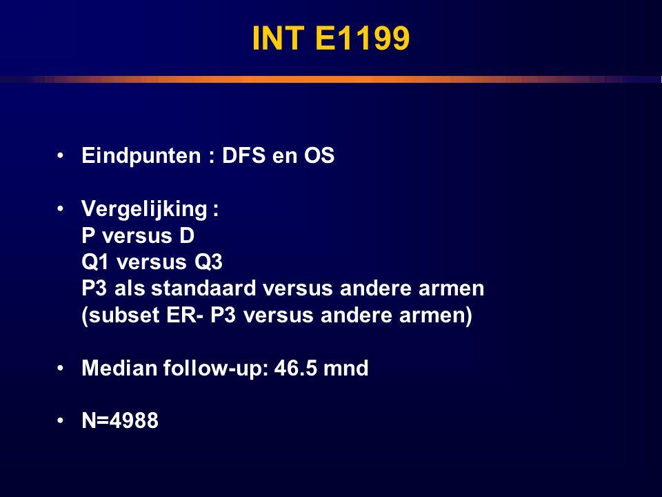 INT E1199 Eindpunten : DFS en OS Vergelijking : P versus D Q1 versus Q3 P3 als standaard versus andere armen (subset ER- P3 versus andere armen) Media