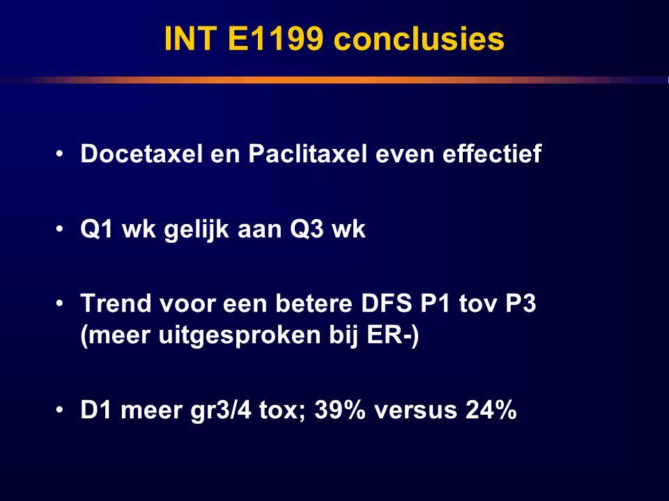 INT E1199 conclusies Docetaxel en Paclitaxel even effectief Q1 wk gelijk aan Q3 wk Trend voor een betere DFS P1 tov P3 (meer uitgesproken bij ER-) D1