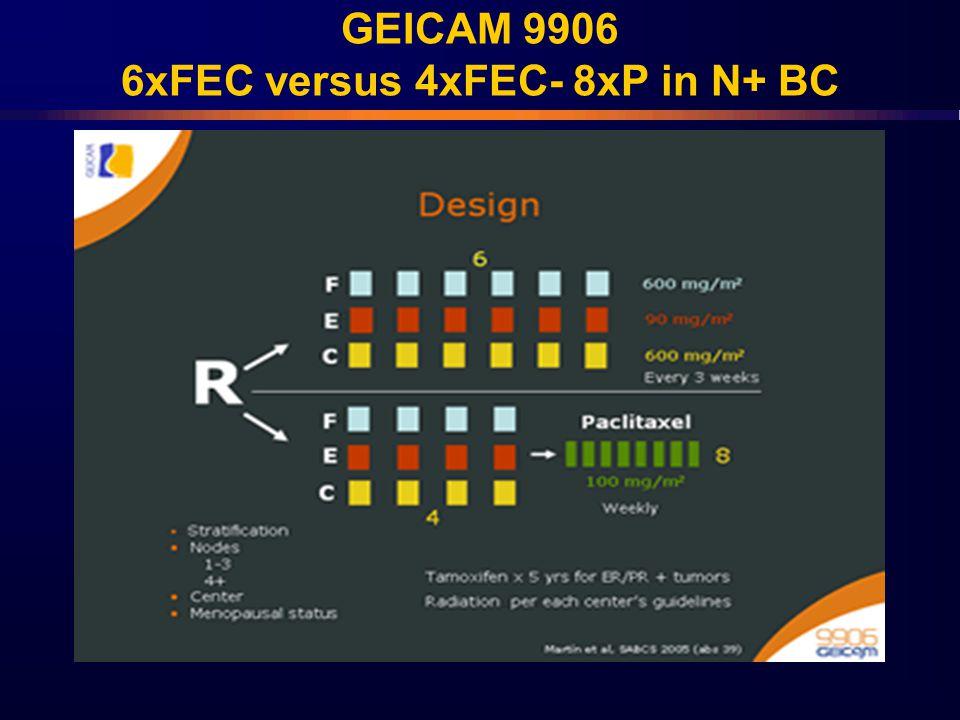 GEICAM 9906 6xFEC versus 4xFEC- 8xP in N+ BC
